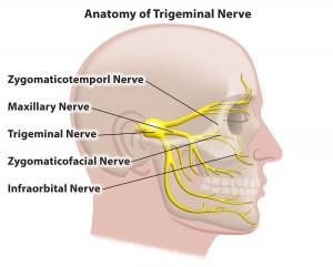 Trigeminal Neuralgia Treatment